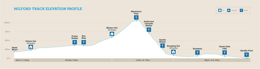 DOC Milford Track Elevation Profile